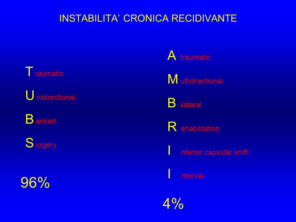 INSTABILITA' CRONICA RECIDIVANTE