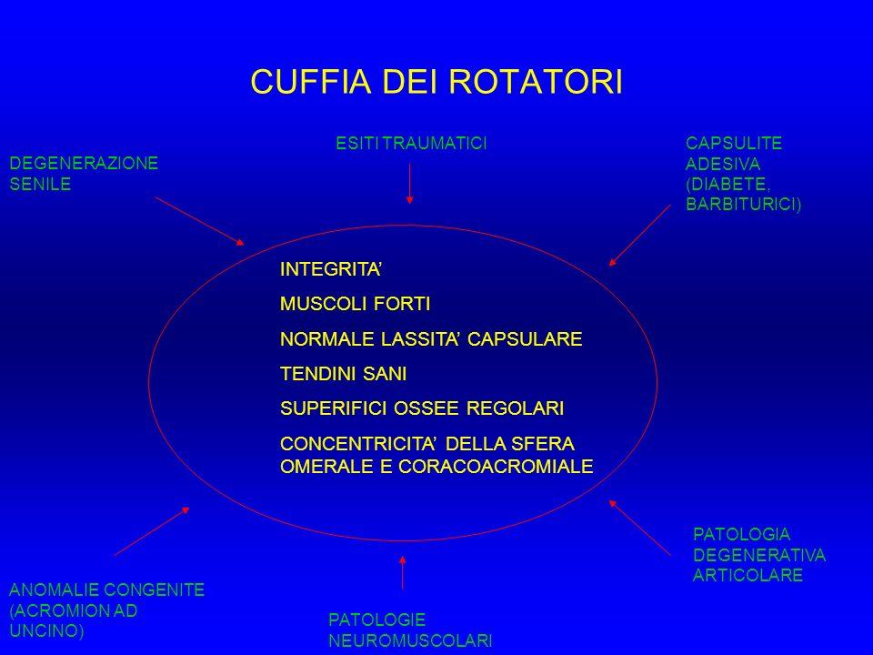 CUFFIA DEI ROTATORI INTEGRITA' MUSCOLI FORTI