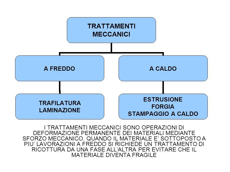 I TRATTAMENTI MECCANICI SONO OPERAZIONI DI DEFORMAZIONE PERMANENTE DEI MATERIALI MEDIANTE SFORZO MECCANICO.