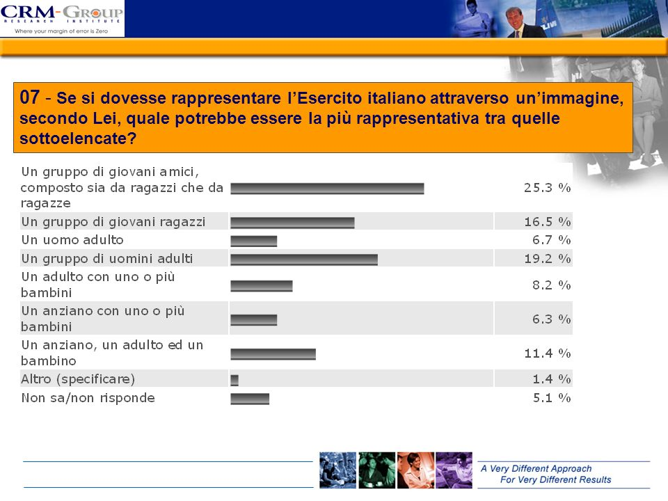 07 - Se si dovesse rappresentare l'Esercito italiano attraverso un'immagine, secondo Lei, quale potrebbe essere la più rappresentativa tra quelle sottoelencate
