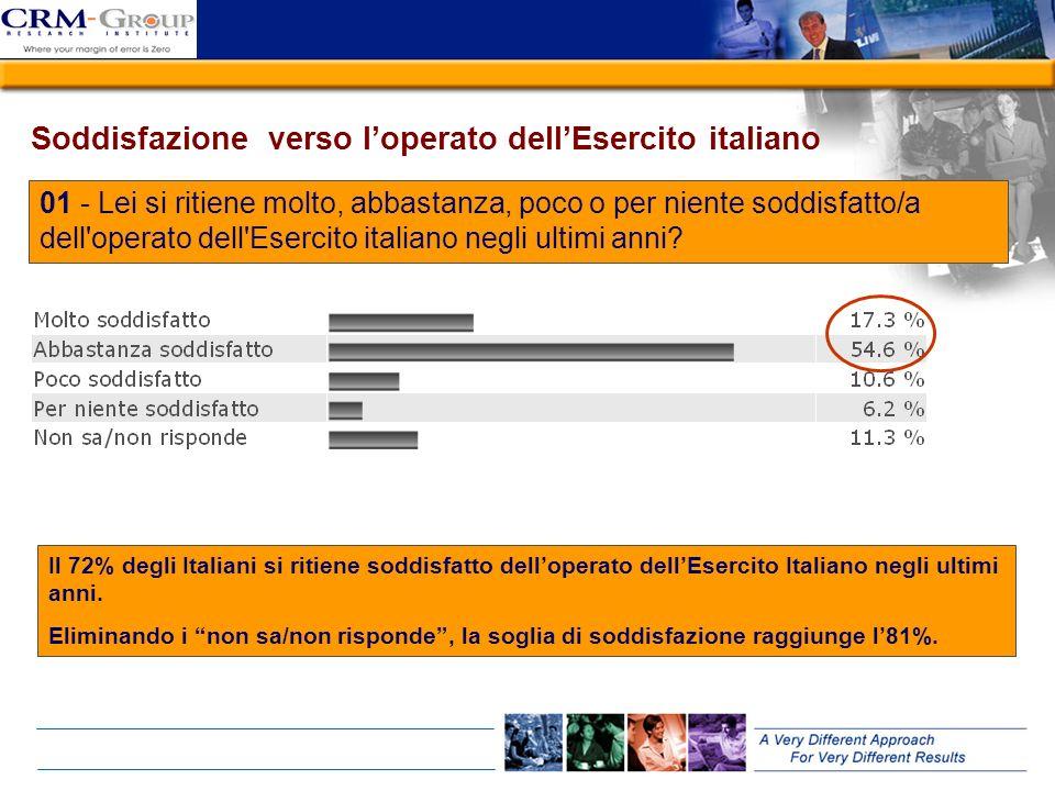 Soddisfazione verso l'operato dell'Esercito italiano