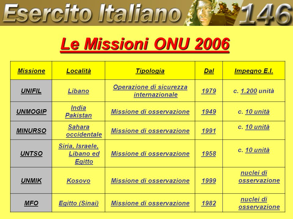 Le Missioni ONU 2006 Missione Località Tipologia Dal Impegno E.I.