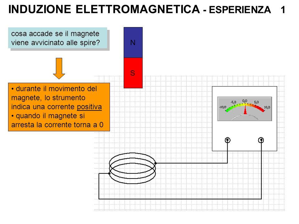 INDUZIONE ELETTROMAGNETICA - ESPERIENZA 1