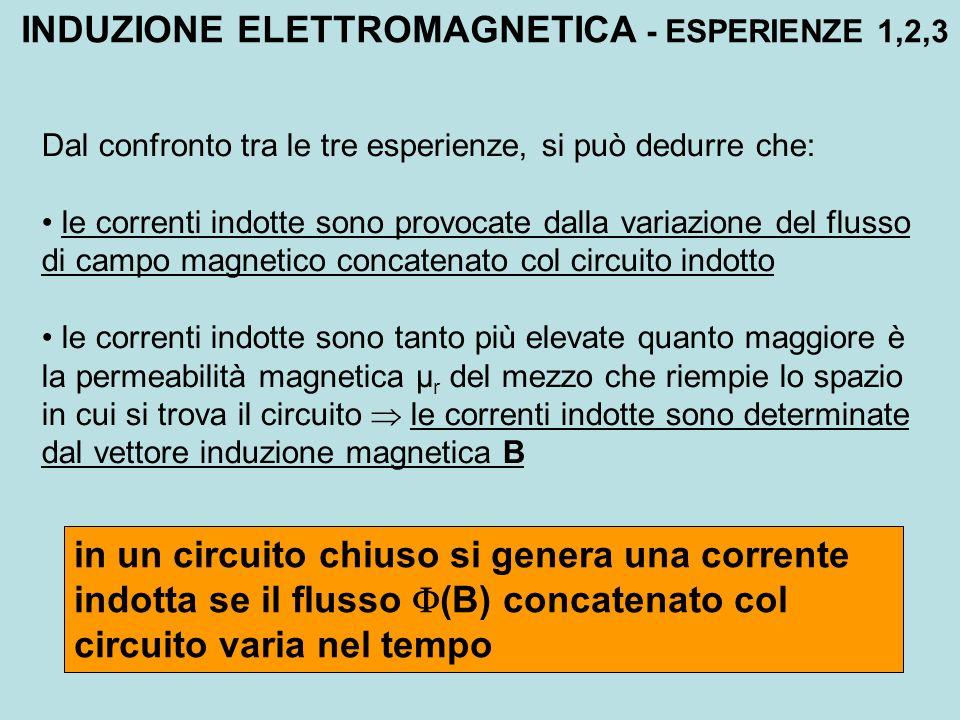INDUZIONE ELETTROMAGNETICA - ESPERIENZE 1,2,3