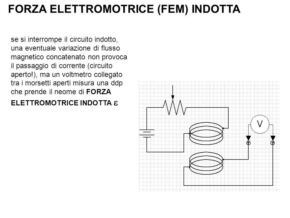 FORZA ELETTROMOTRICE (FEM) INDOTTA