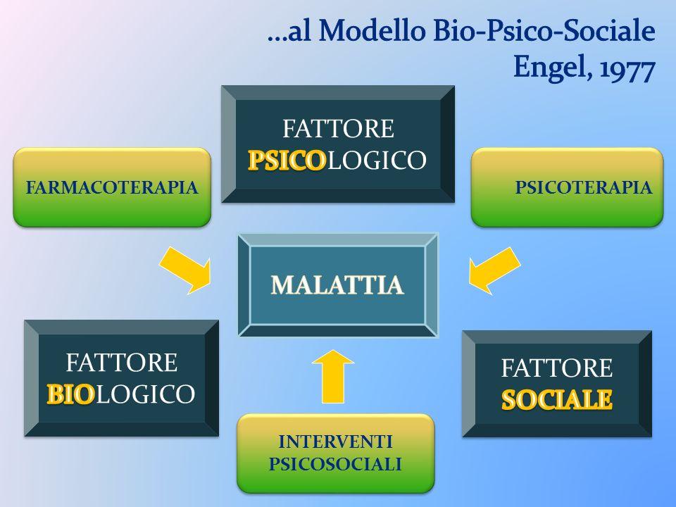 …al Modello Bio-Psico-Sociale Engel, 1977