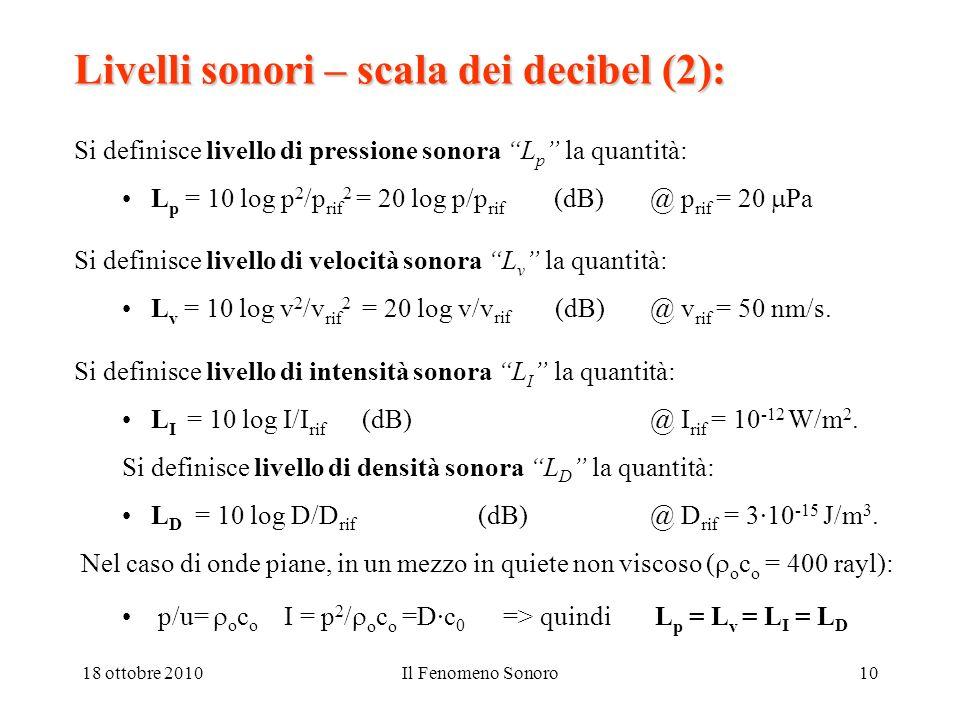 Livelli sonori – scala dei decibel (2):
