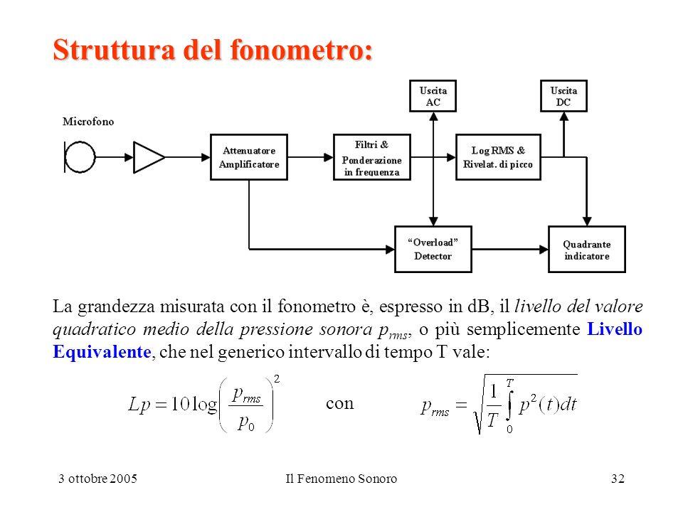 Struttura del fonometro: