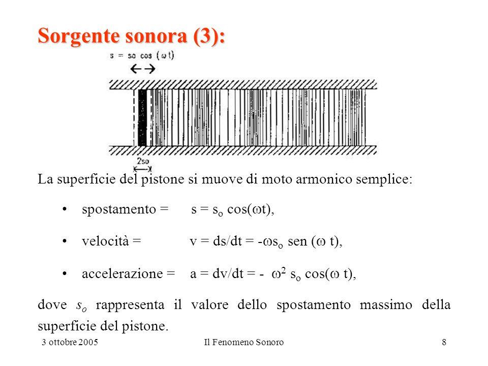 09/13/2003 Sorgente sonora (3): La superficie del pistone si muove di moto armonico semplice: spostamento = s = so cos(t),