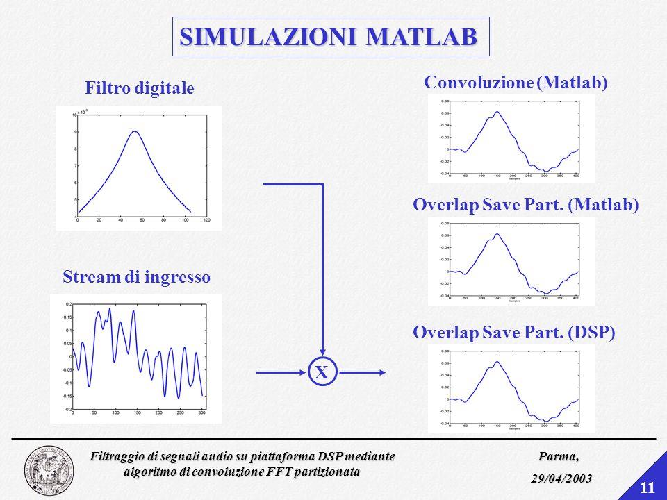 SIMULAZIONI MATLAB Convoluzione (Matlab) Filtro digitale X