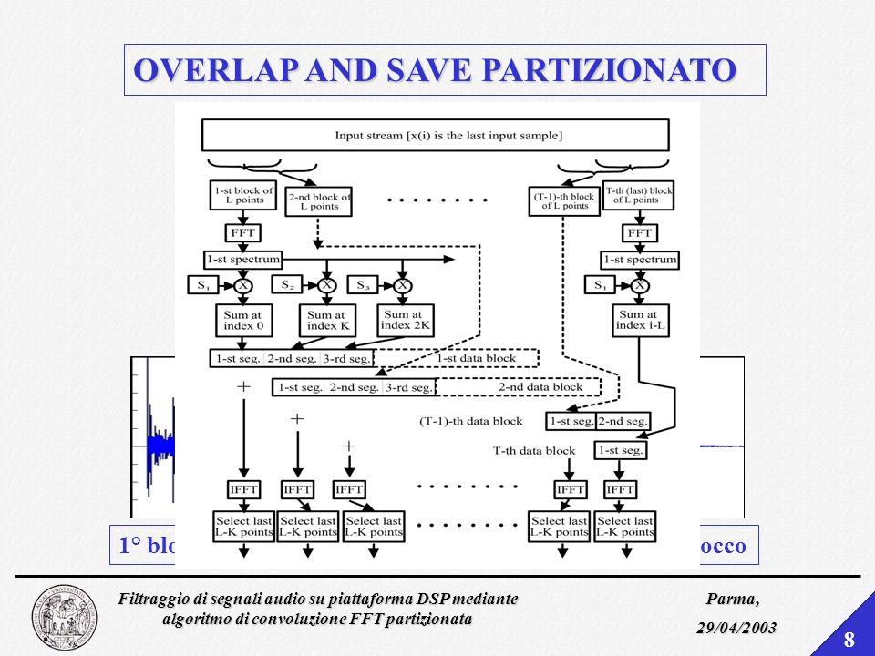 OVERLAP AND SAVE PARTIZIONATO