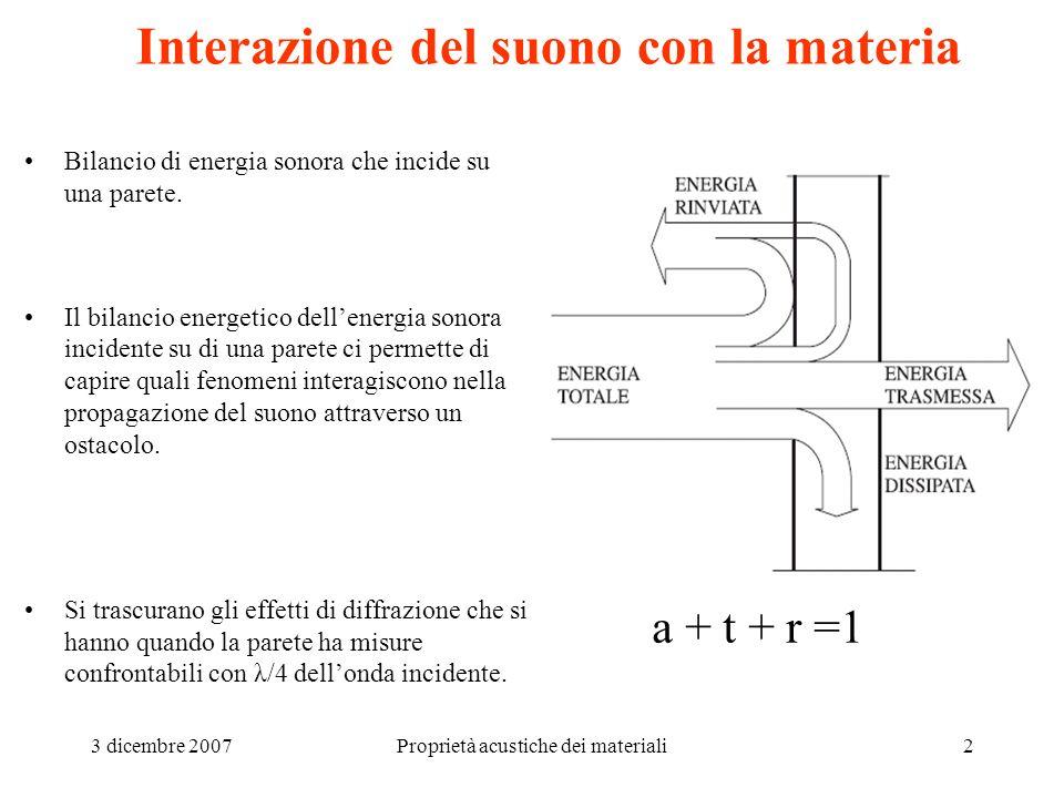 Interazione del suono con la materia