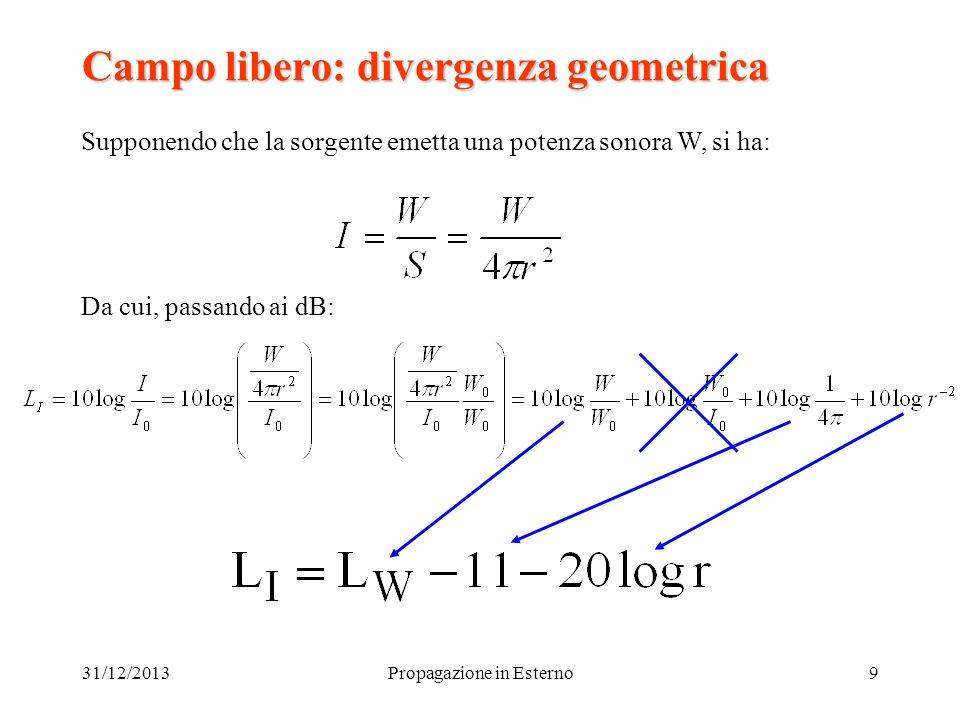 Campo libero: divergenza geometrica
