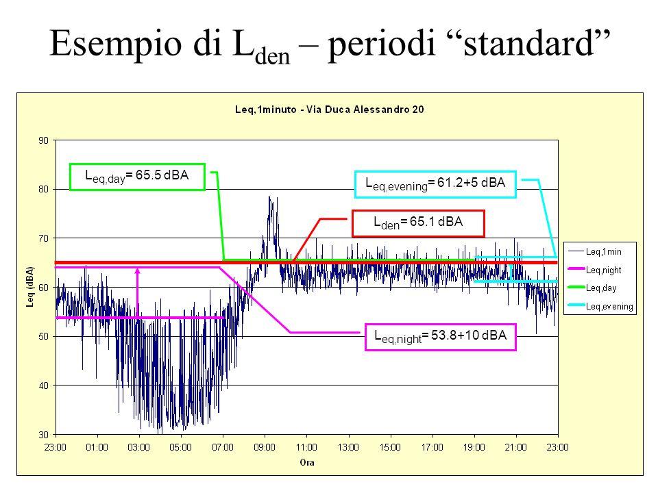 Esempio di Lden – periodi standard
