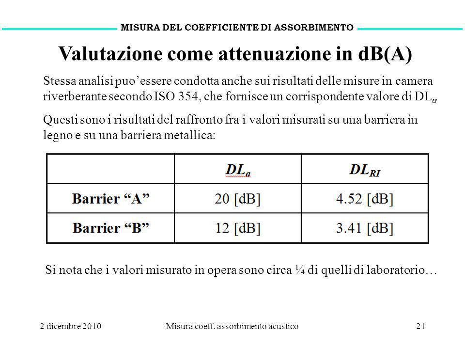 Valutazione come attenuazione in dB(A)