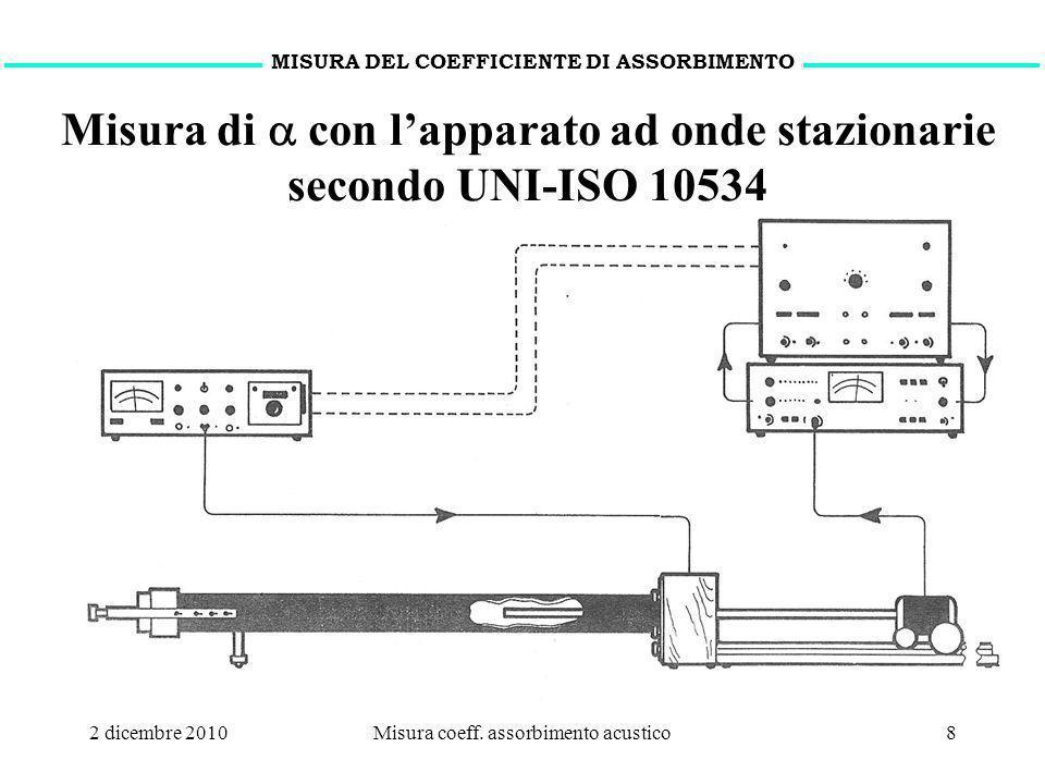 Misura di a con l'apparato ad onde stazionarie secondo UNI-ISO 10534