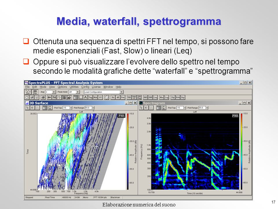 Media, waterfall, spettrogramma