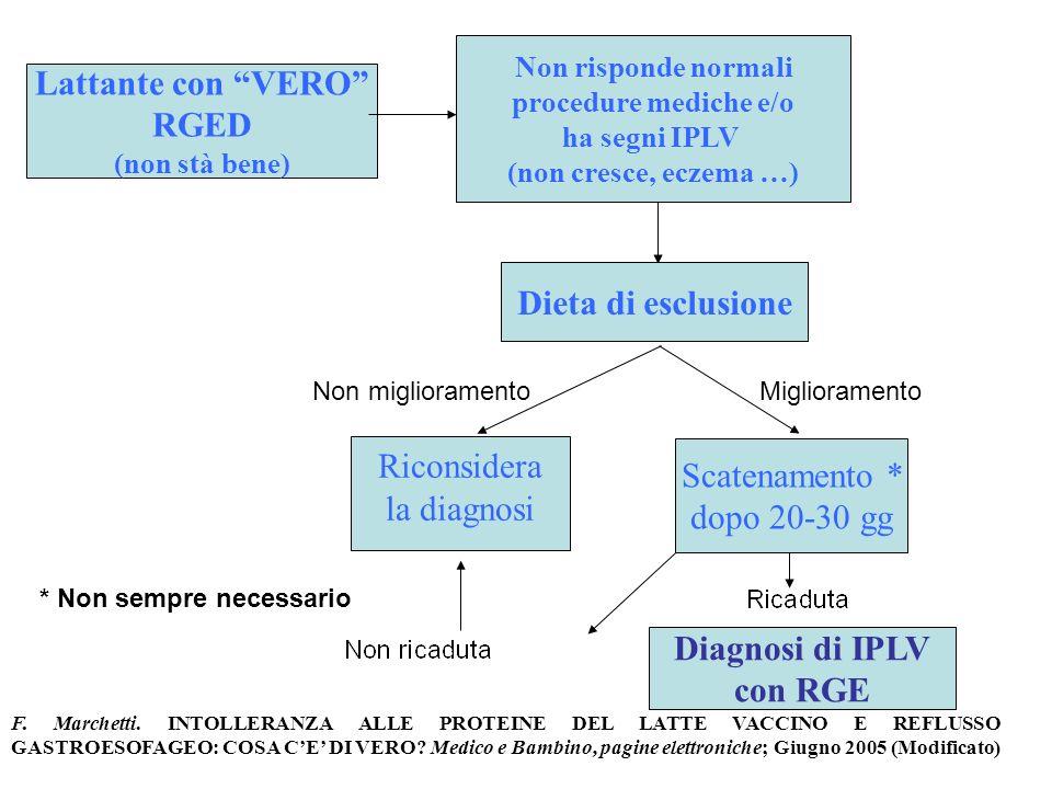Lattante con VERO RGED Dieta di esclusione Diagnosi di IPLV con RGE