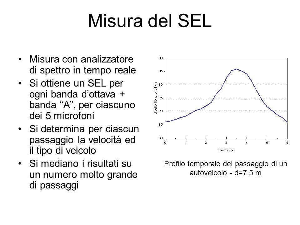 Profilo temporale del passaggio di un autoveicolo - d=7.5 m