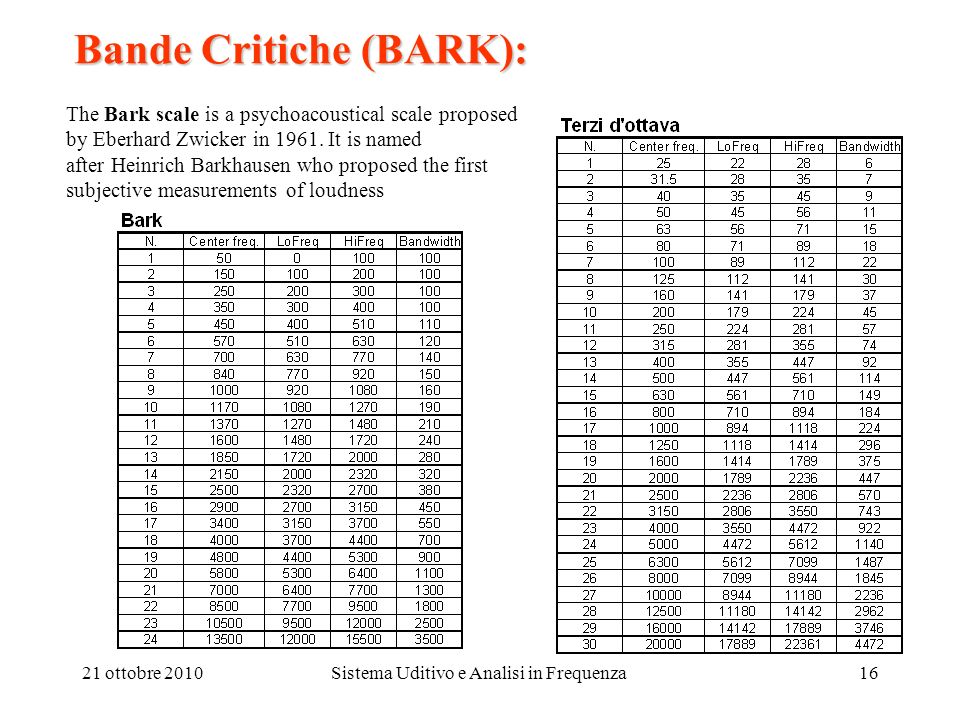 Bande Critiche (BARK):