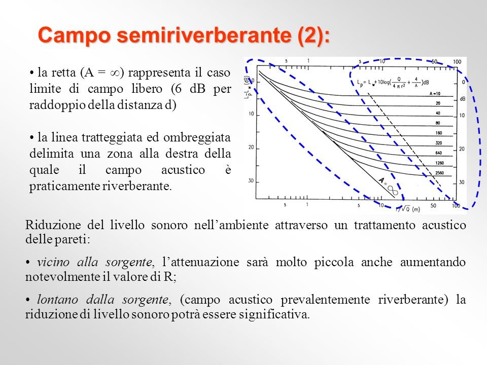 Campo semiriverberante (2):