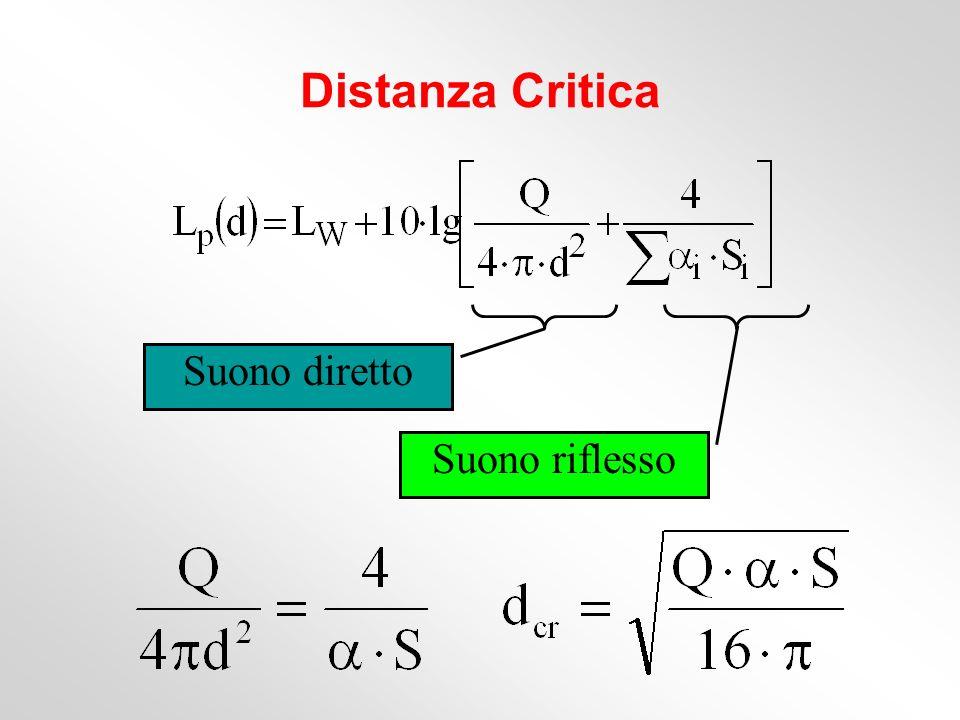 Distanza Critica Suono diretto Suono riflesso