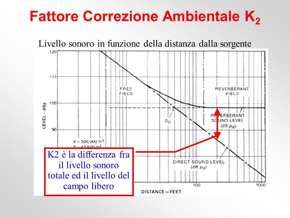 Fattore Correzione Ambientale K2