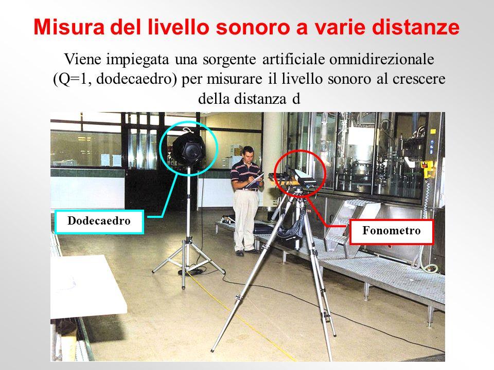 Misura del livello sonoro a varie distanze