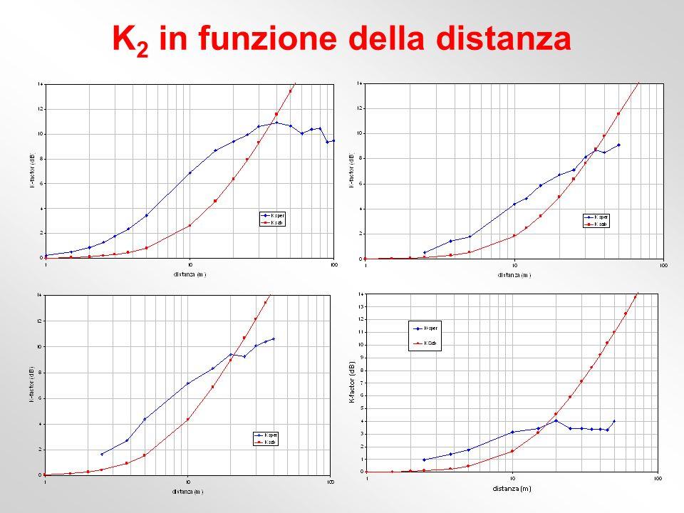 K2 in funzione della distanza
