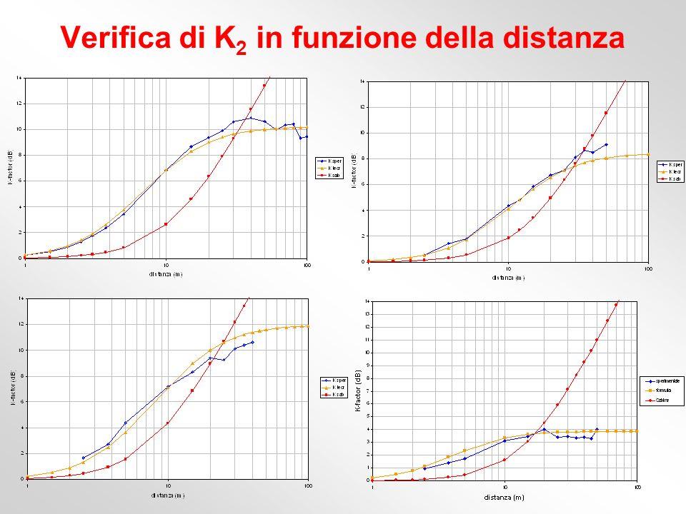 Verifica di K2 in funzione della distanza
