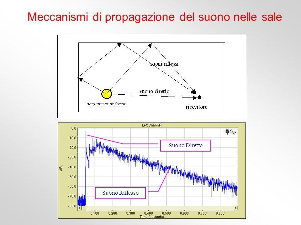 Meccanismi di propagazione del suono nelle sale