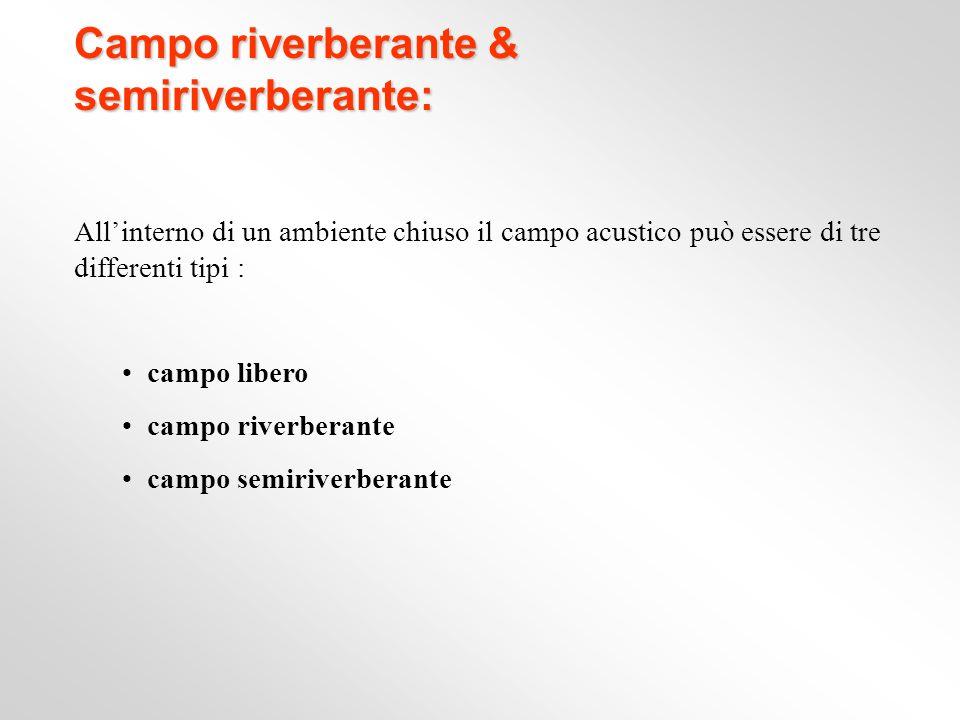 Campo riverberante & semiriverberante: