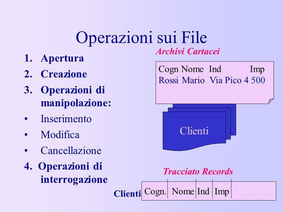 Operazioni sui File Apertura Creazione Operazioni di manipolazione: