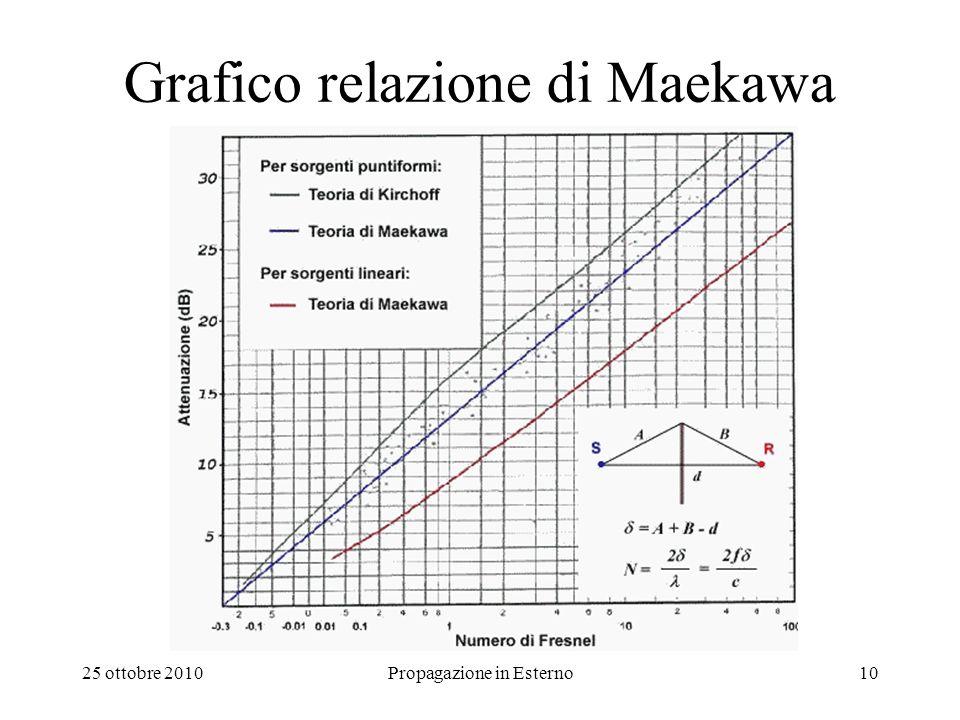 Grafico relazione di Maekawa