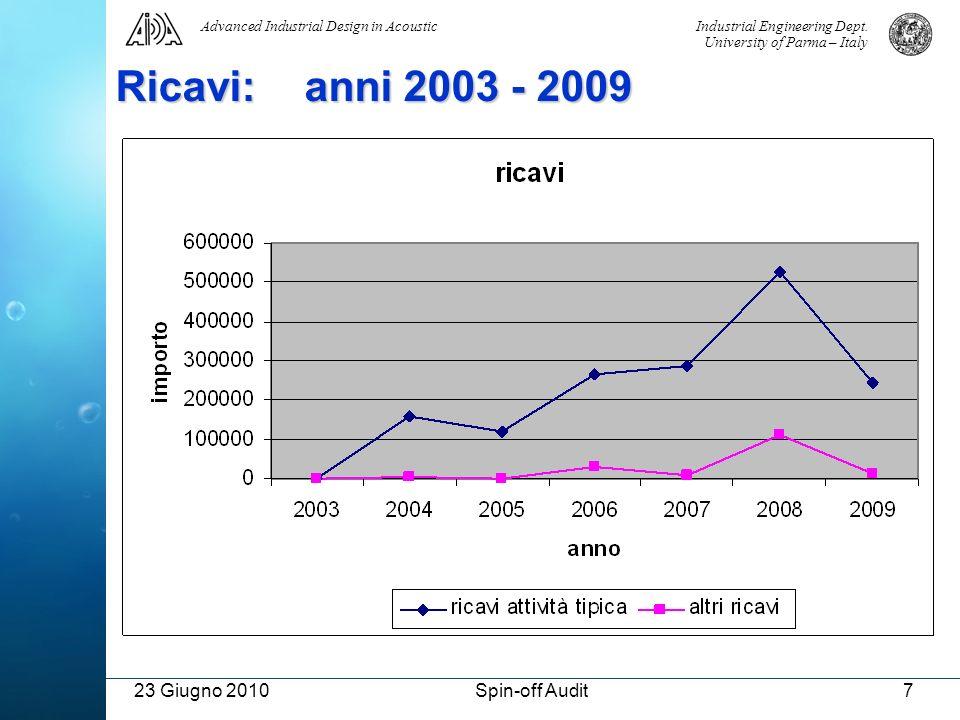 Ricavi: anni 2003 - 2009 23 Giugno 2010 Spin-off Audit