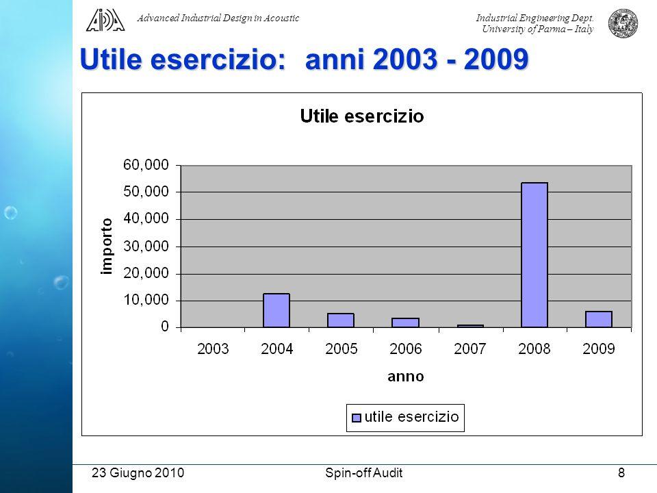 Utile esercizio: anni 2003 - 2009