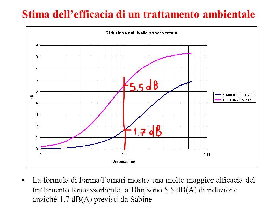 Stima dell'efficacia di un trattamento ambientale