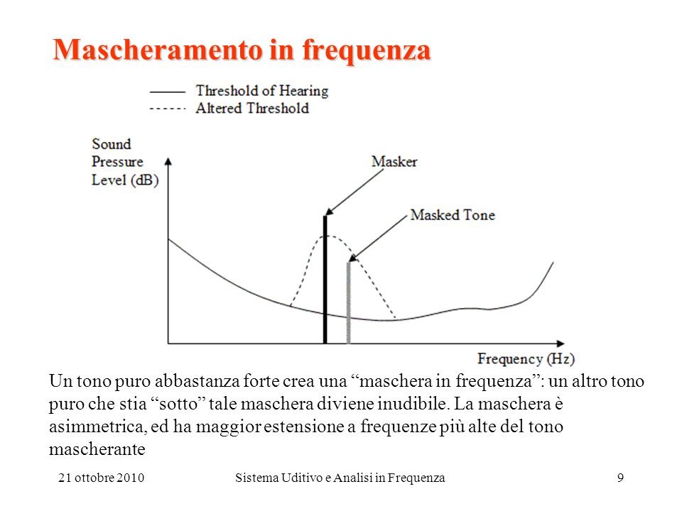 Mascheramento in frequenza