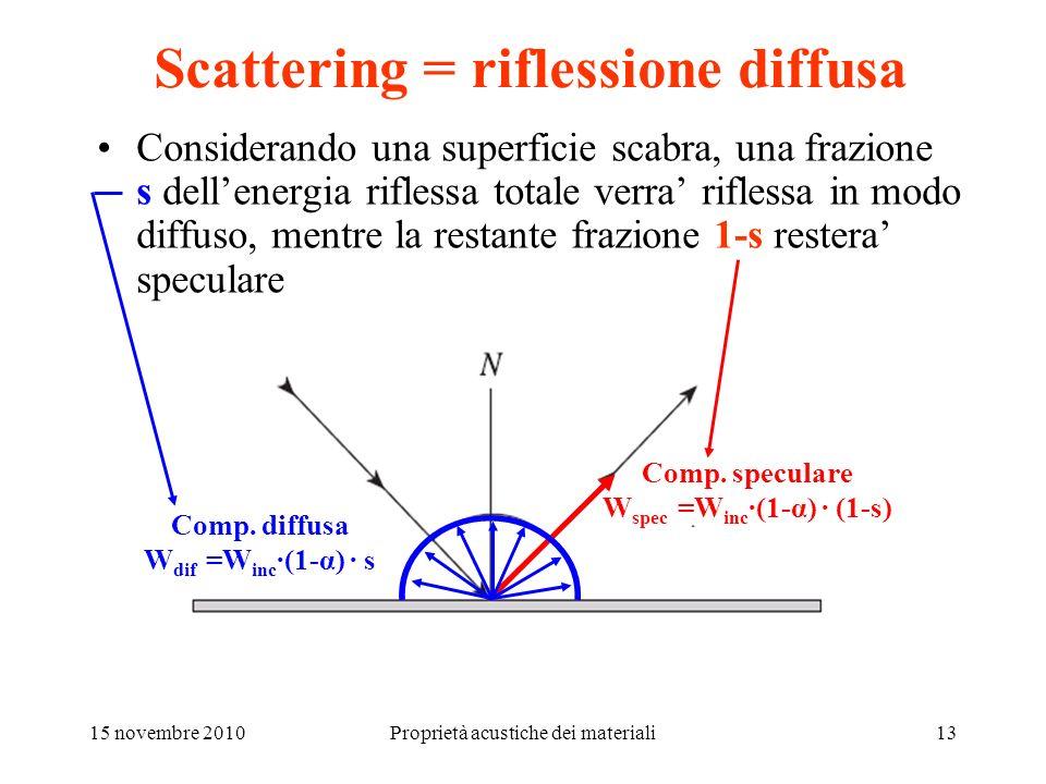 Scattering = riflessione diffusa