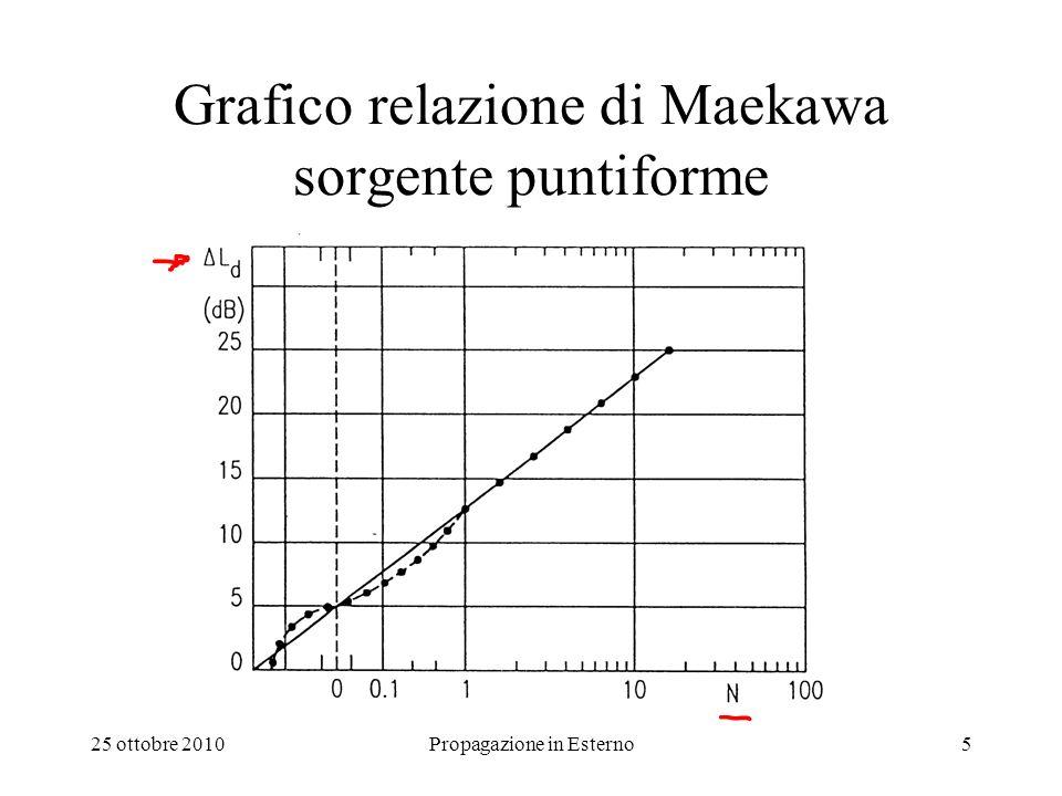 Grafico relazione di Maekawa sorgente puntiforme