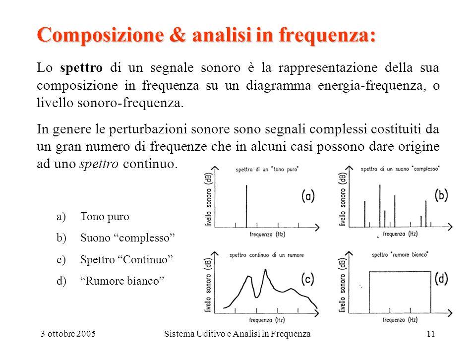 Composizione & analisi in frequenza: