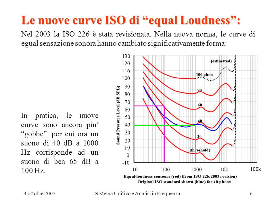 Le nuove curve ISO di equal Loudness :