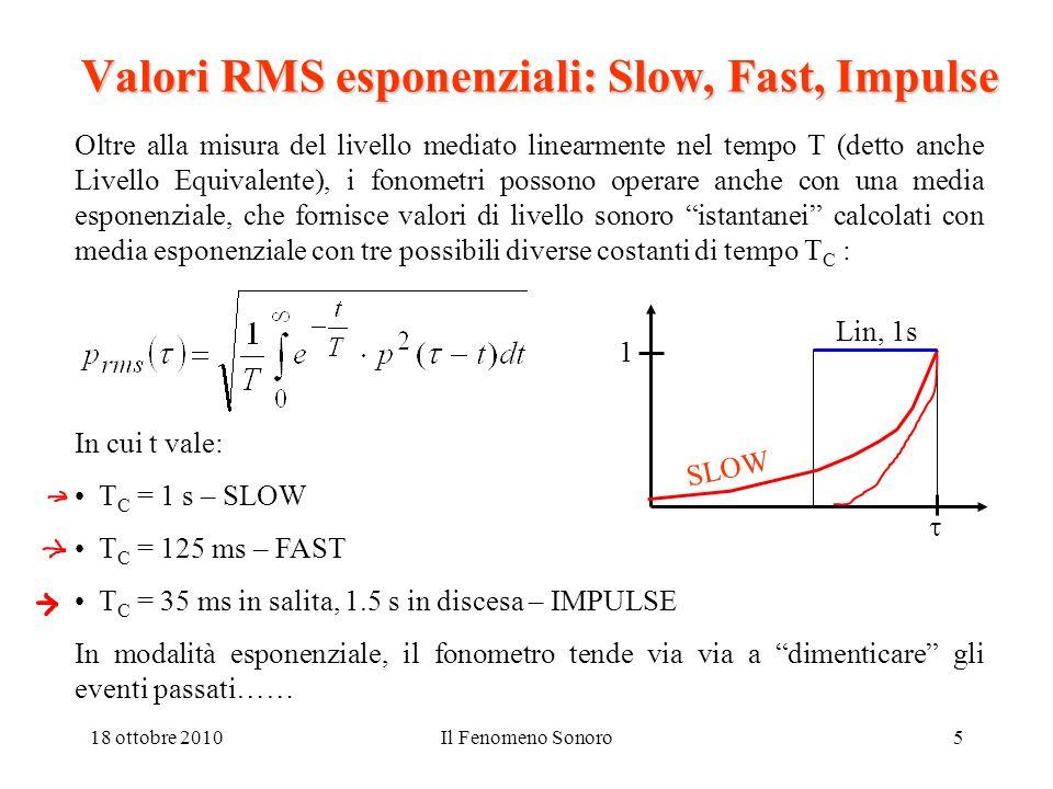 Valori RMS esponenziali: Slow, Fast, Impulse