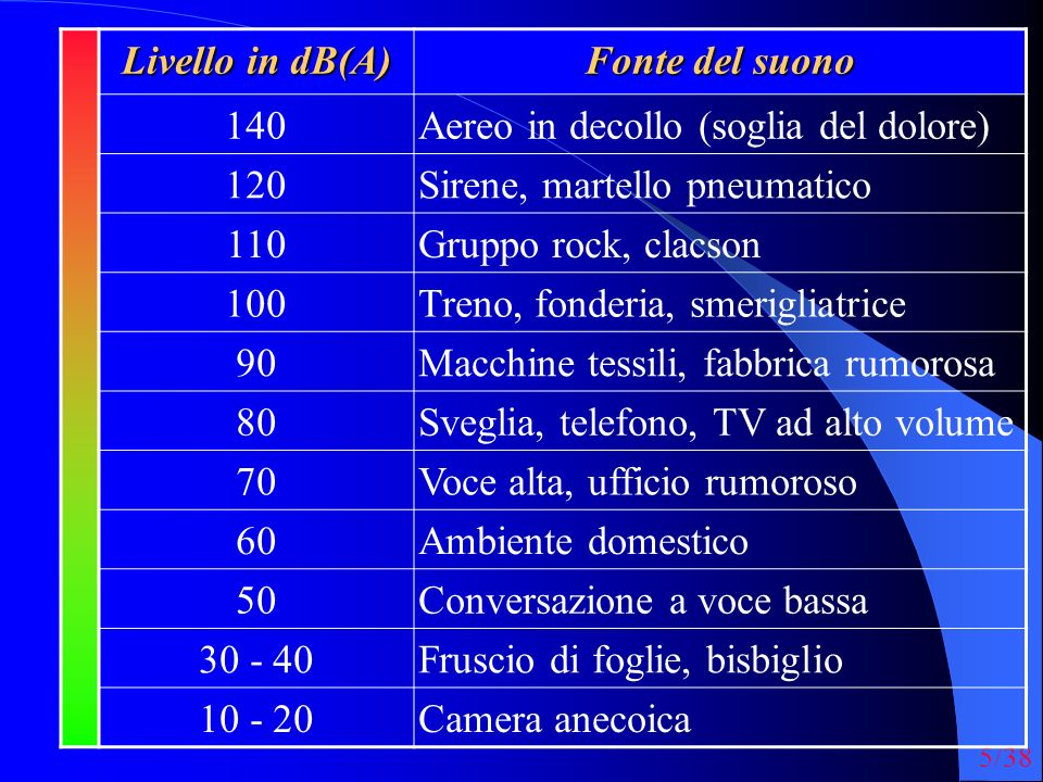 Livello in dB(A) Fonte del suono. 140. Aereo in decollo (soglia del dolore) 120. Sirene, martello pneumatico.