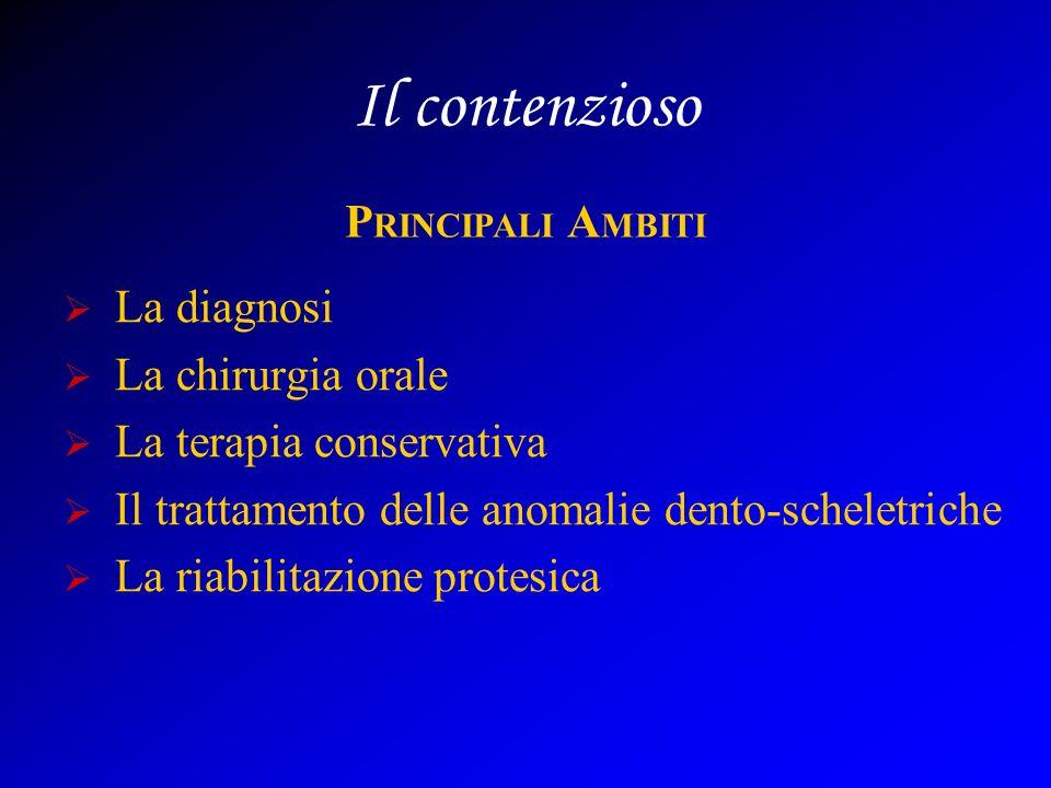 Il contenzioso PRINCIPALI AMBITI La diagnosi La chirurgia orale