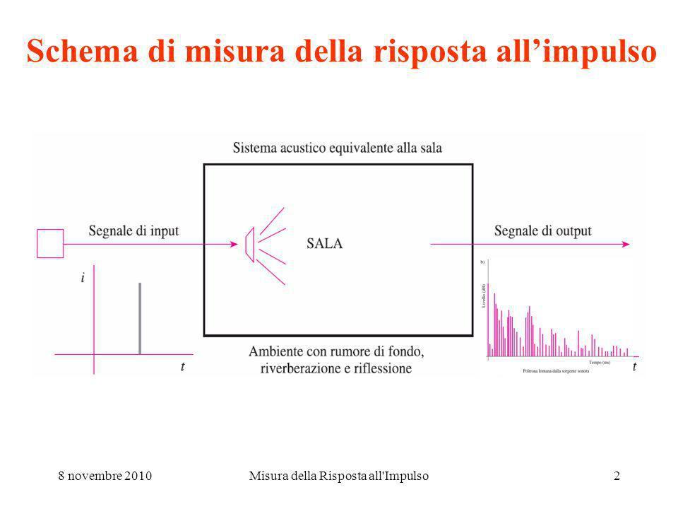 Schema di misura della risposta all'impulso