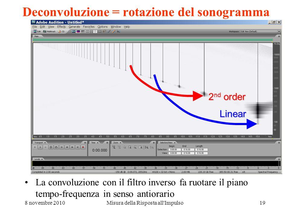 Deconvoluzione = rotazione del sonogramma