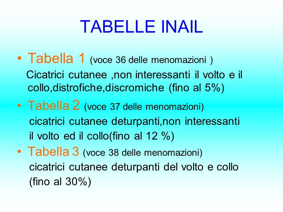 TABELLE INAIL Tabella 1 (voce 36 delle menomazioni )