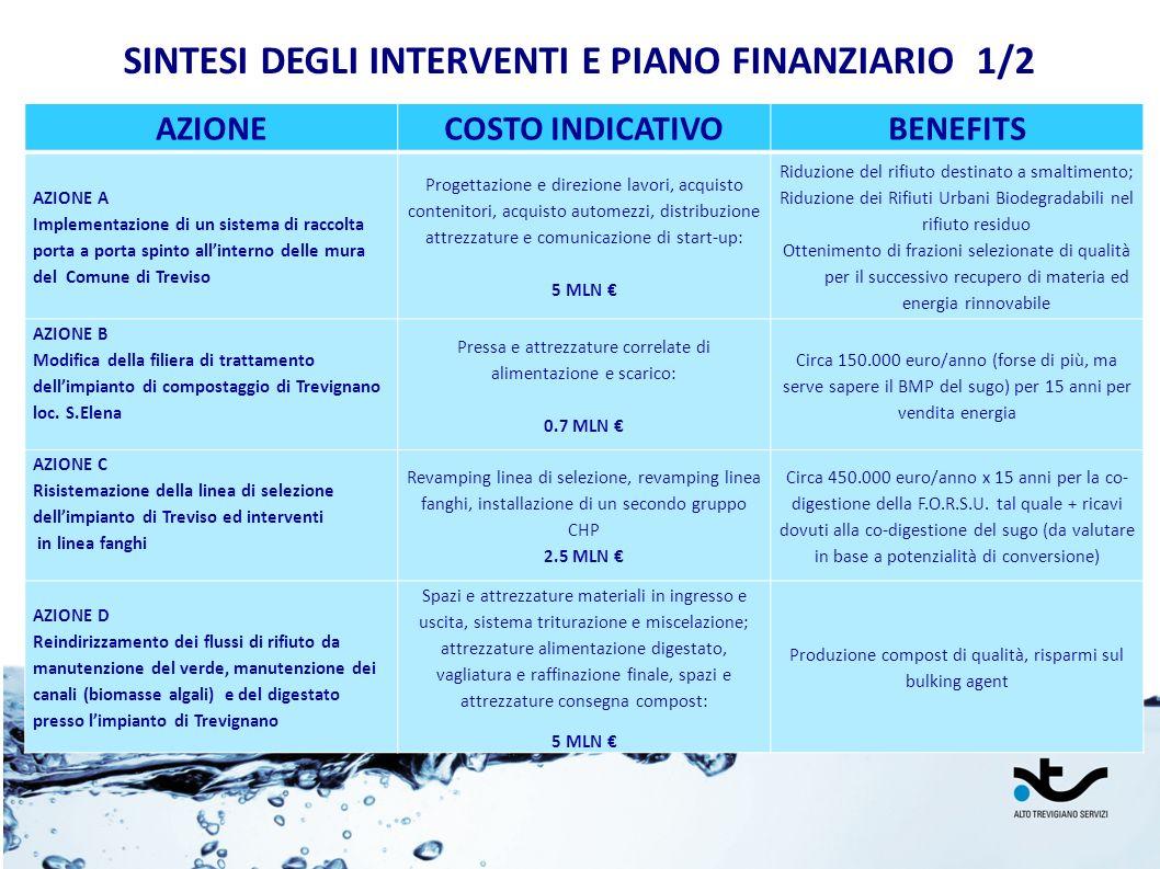 SINTESI DEGLI INTERVENTI E PIANO FINANZIARIO 1/2