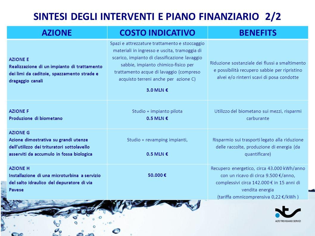 SINTESI DEGLI INTERVENTI E PIANO FINANZIARIO 2/2